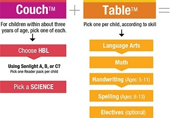 Buy your couch and table homeschool subjects